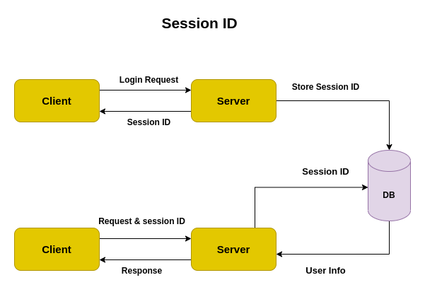 Session ID Authentication